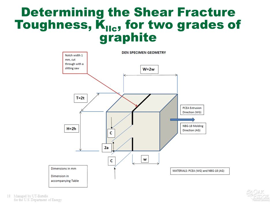 Determining the Shear Fracture Toughness, KIIc, for two grades of graphite