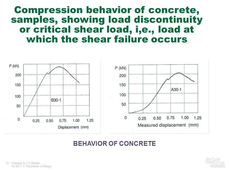 Compression behavior of concrete, samples, showing load discontinuity or critical shear load, i,e., load at which the shear failure occurs