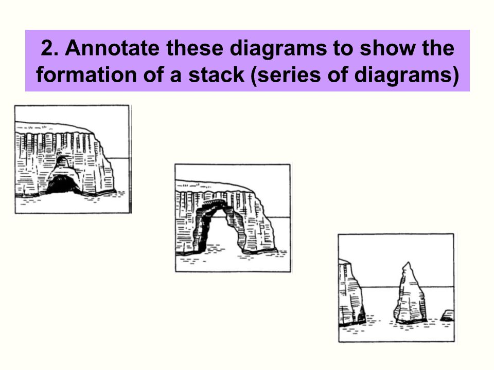 2. Annotate these diagrams to show the formation of a stack (series of diagrams)