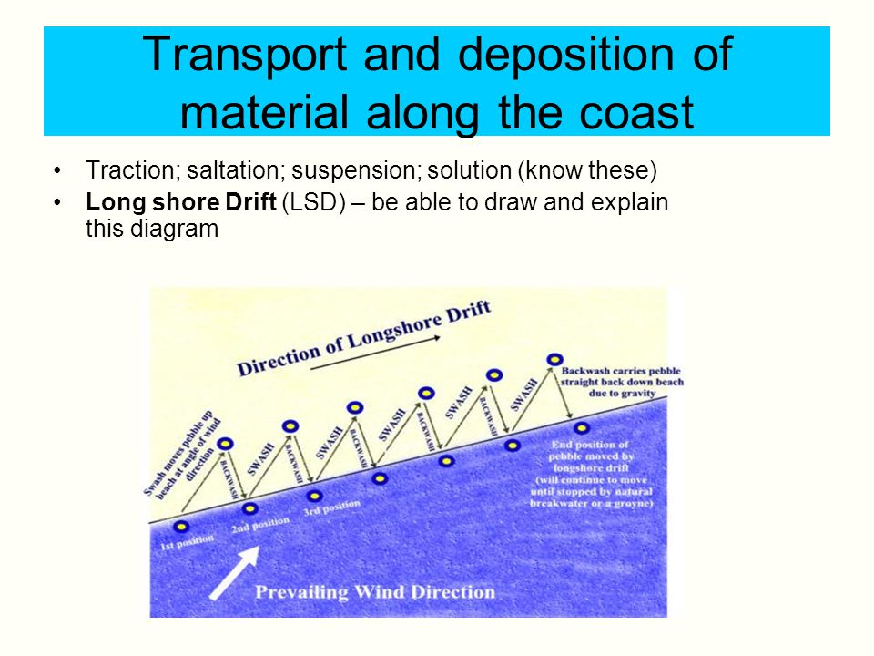 Transport and deposition of material along the coast