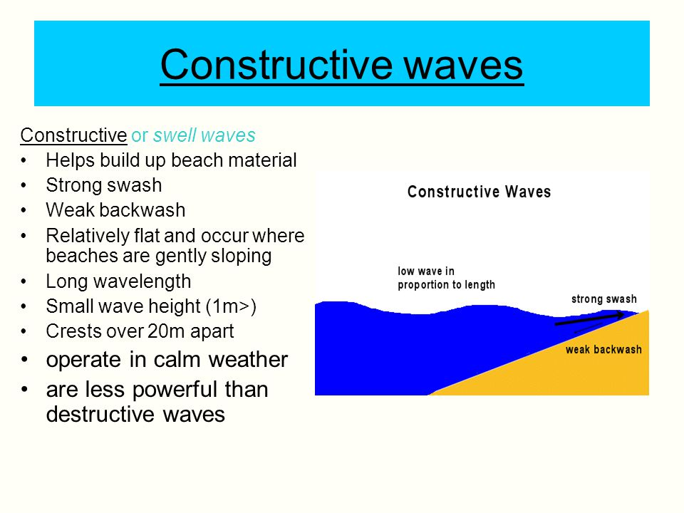 Constructive waves operate in calm weather