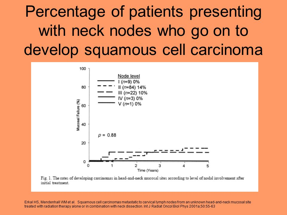 Percentage of patients presenting with neck nodes who go on to develop squamous cell carcinoma