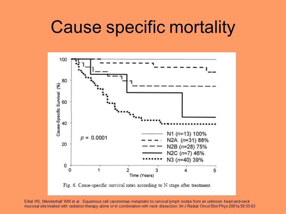 Cause specific mortality