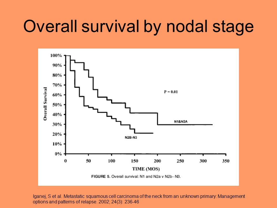 Overall survival by nodal stage