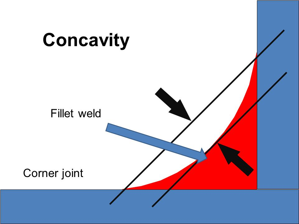 Concavity Fillet weld Corner joint