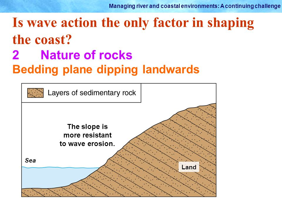 The slope is more resistant to wave erosion.