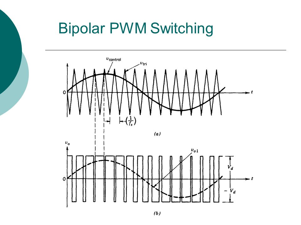 Bipolar PWM Switching