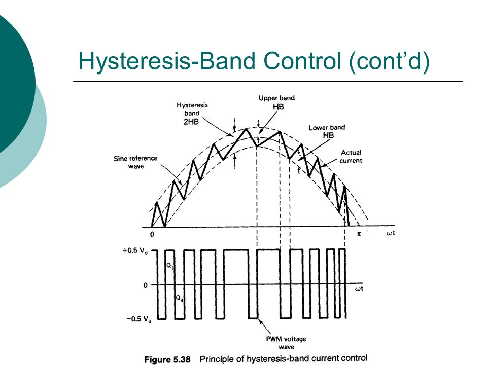 Hysteresis-Band Control (cont'd)