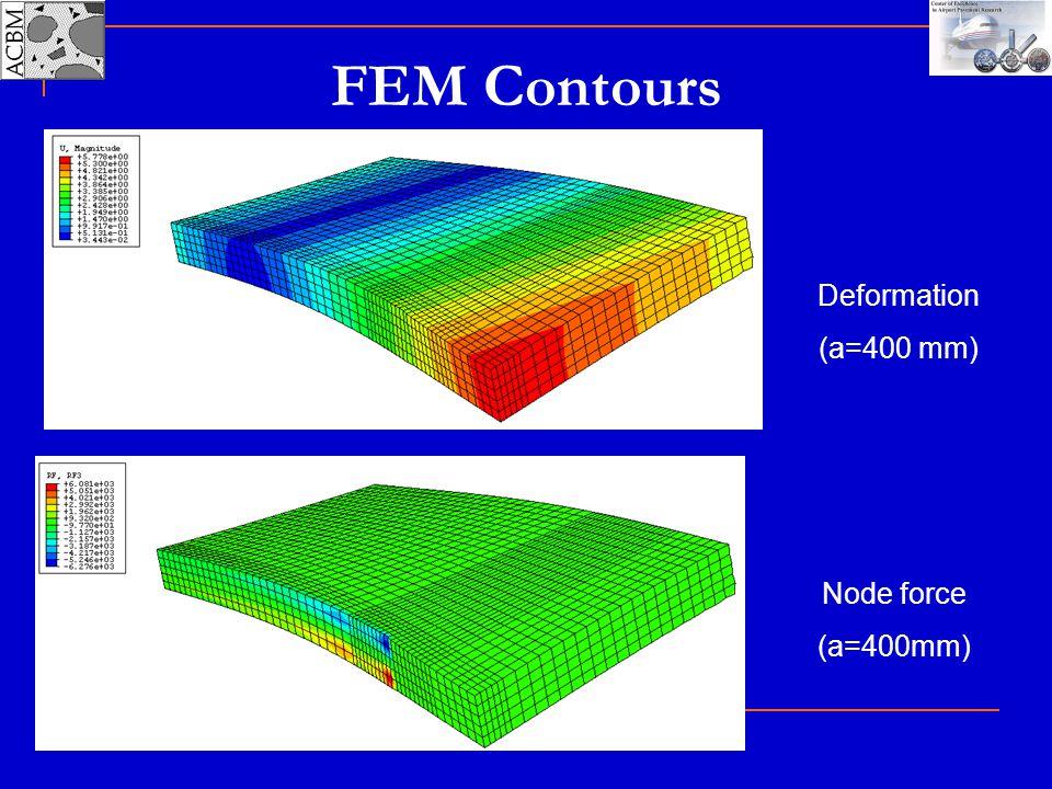 FEM Contours Deformation (a=400 mm) Node force (a=400mm)