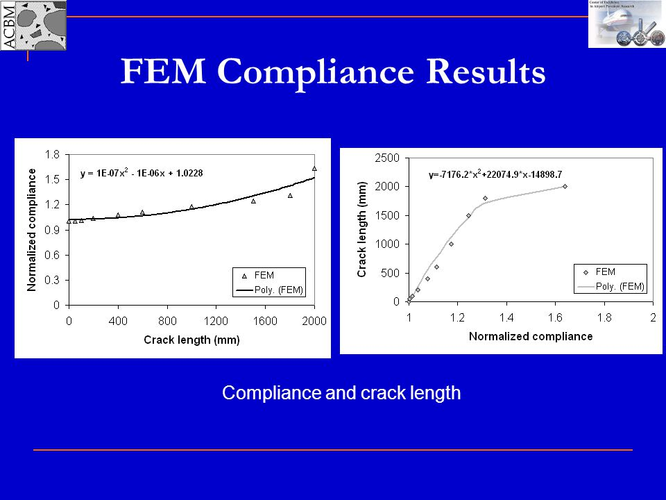 FEM Compliance Results