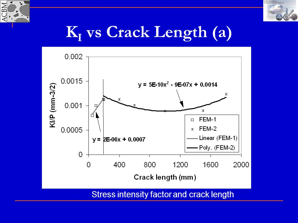 Stress intensity factor and crack length