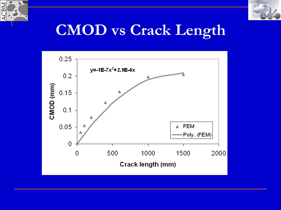 CMOD vs Crack Length