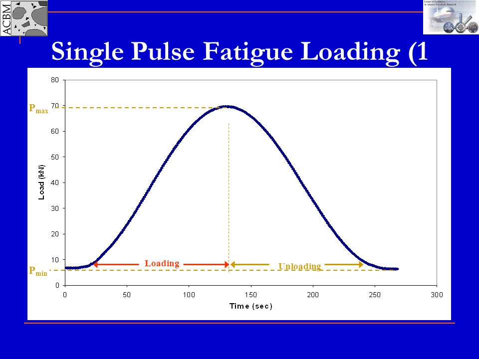 Single Pulse Fatigue Loading (1 Cycle)