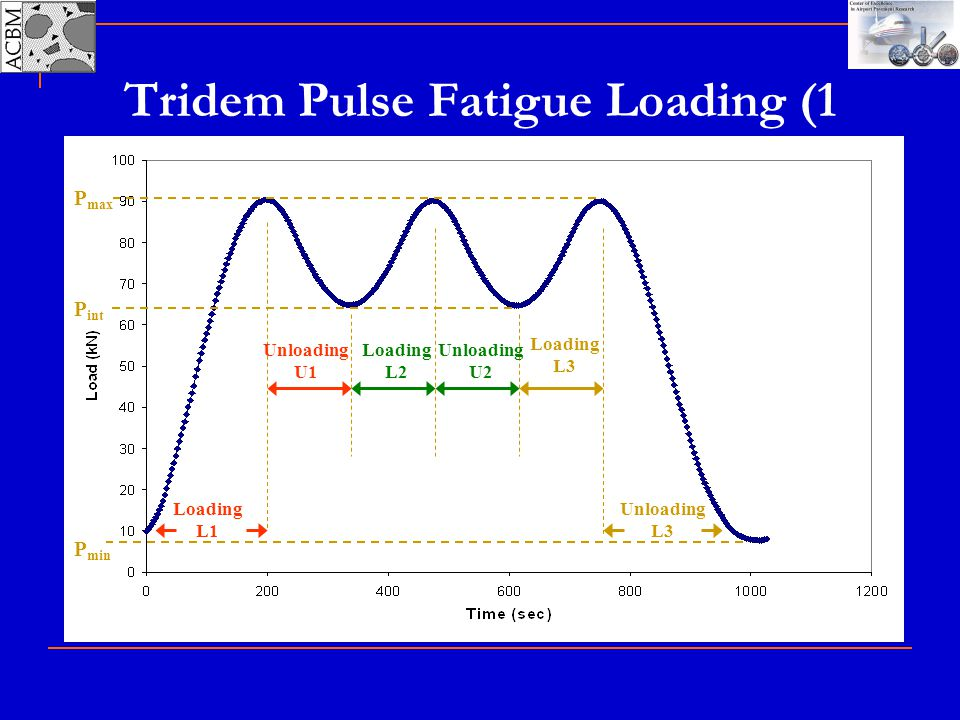 Tridem Pulse Fatigue Loading (1 Cycle)