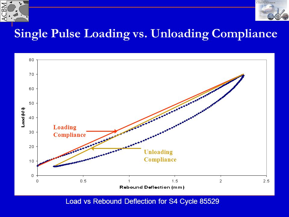 Single Pulse Loading vs. Unloading Compliance
