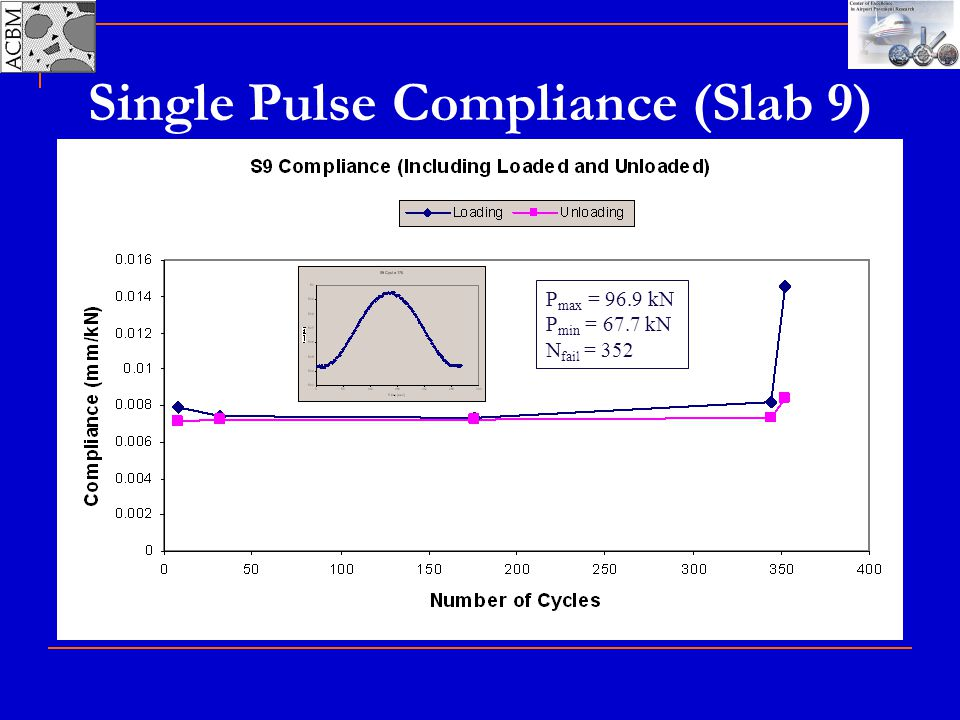 Single Pulse Compliance (Slab 9)