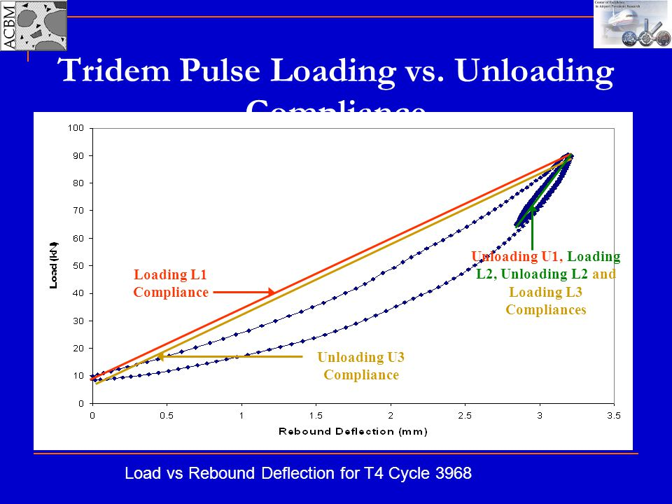 Tridem Pulse Loading vs. Unloading Compliance