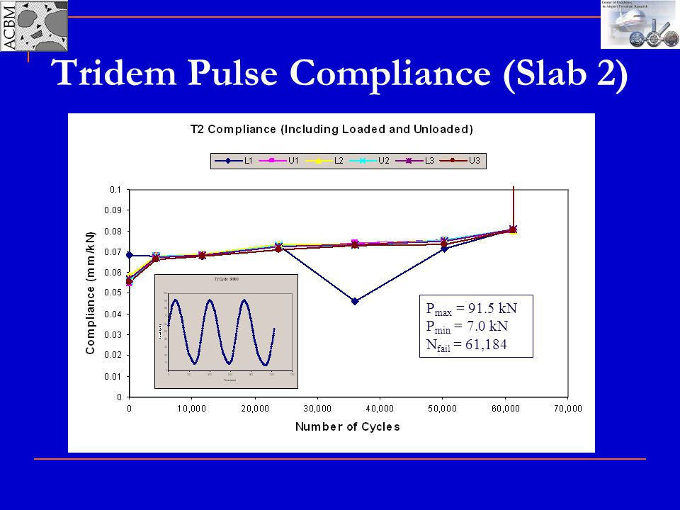 Tridem Pulse Compliance (Slab 2)