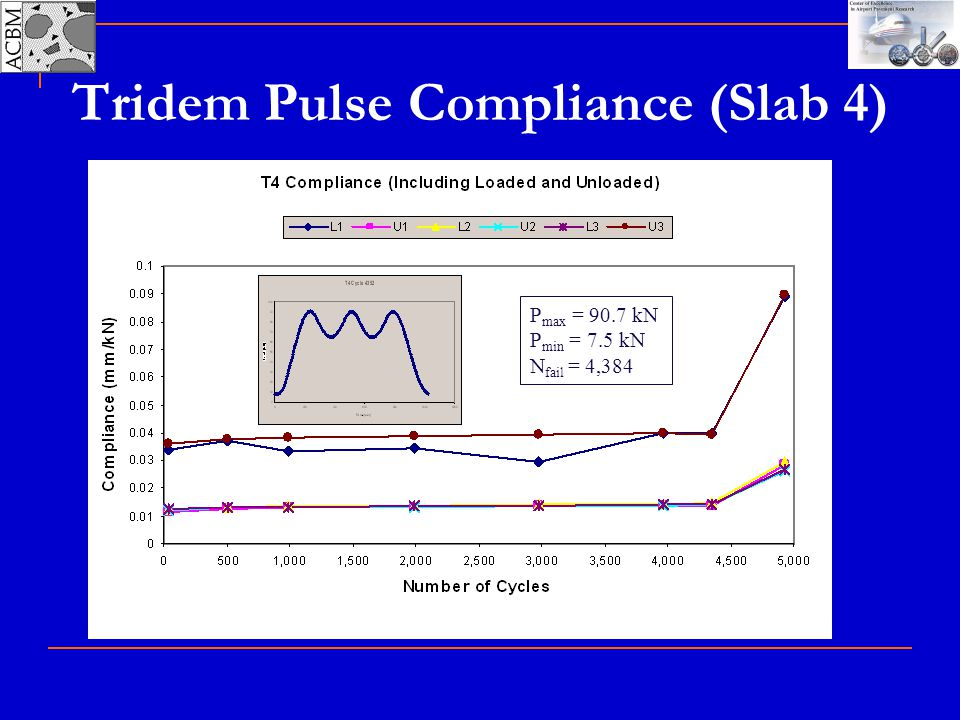 Tridem Pulse Compliance (Slab 4)