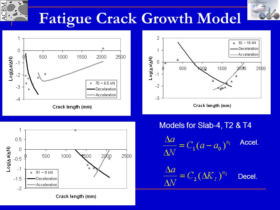 Fatigue Crack Growth Model