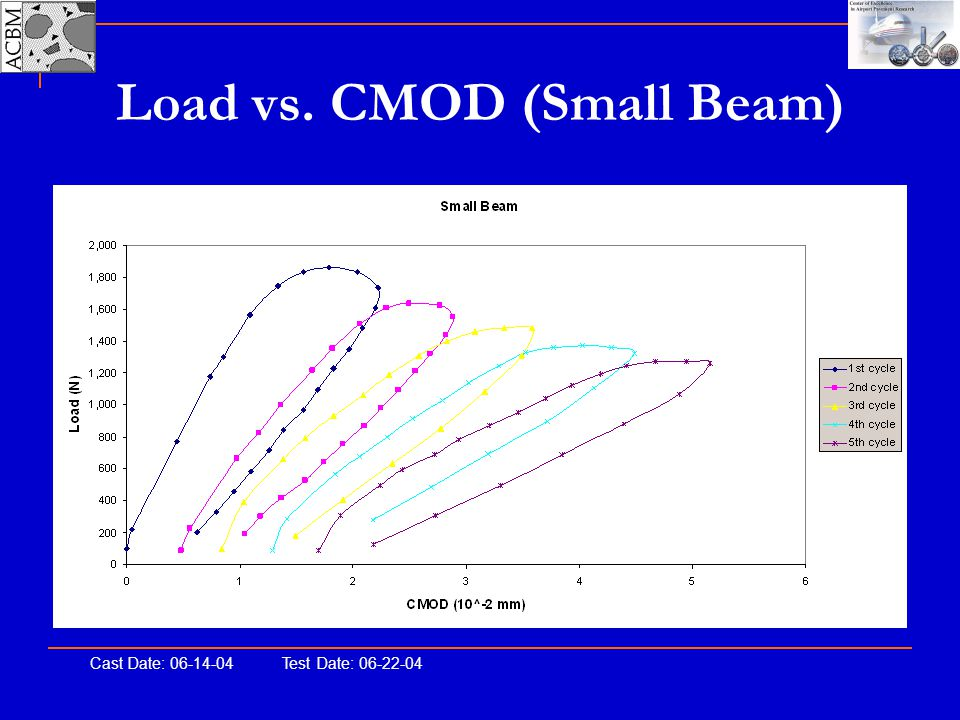 Load vs. CMOD (Small Beam)