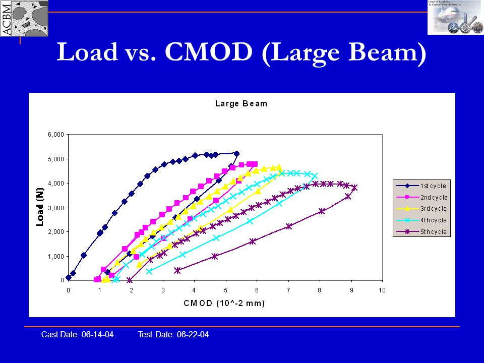 Load vs. CMOD (Large Beam)