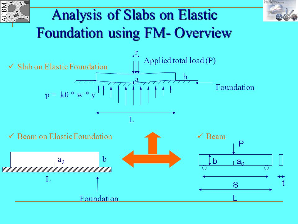 Analysis of Slabs on Elastic Foundation using FM- Overview