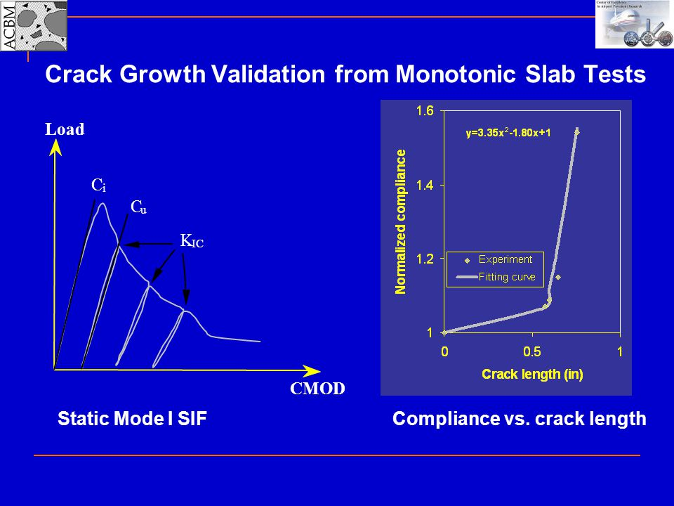 Crack Growth Validation from Monotonic Slab Tests