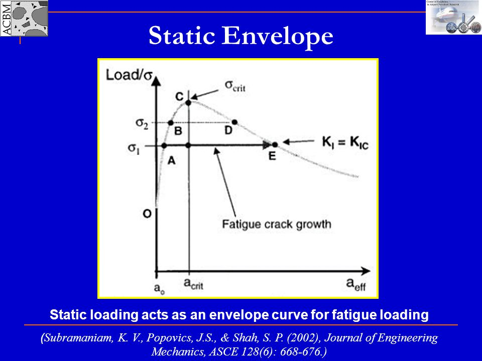 Static loading acts as an envelope curve for fatigue loading