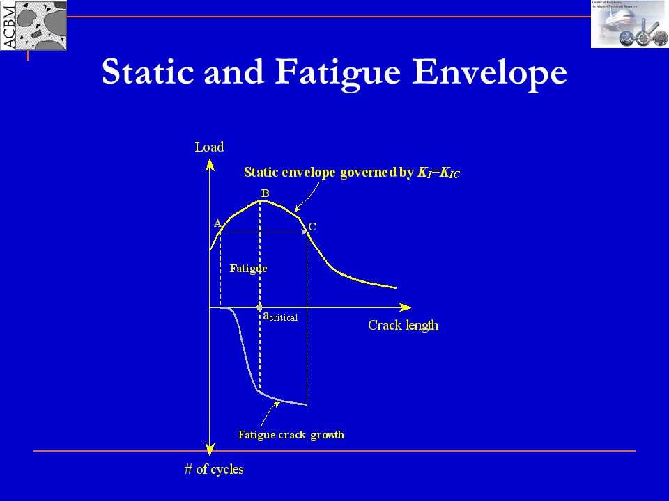 Static and Fatigue Envelope
