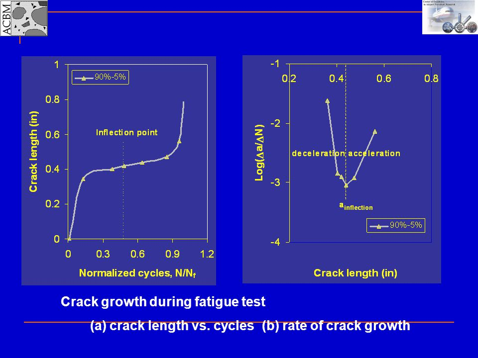 Crack growth during fatigue test
