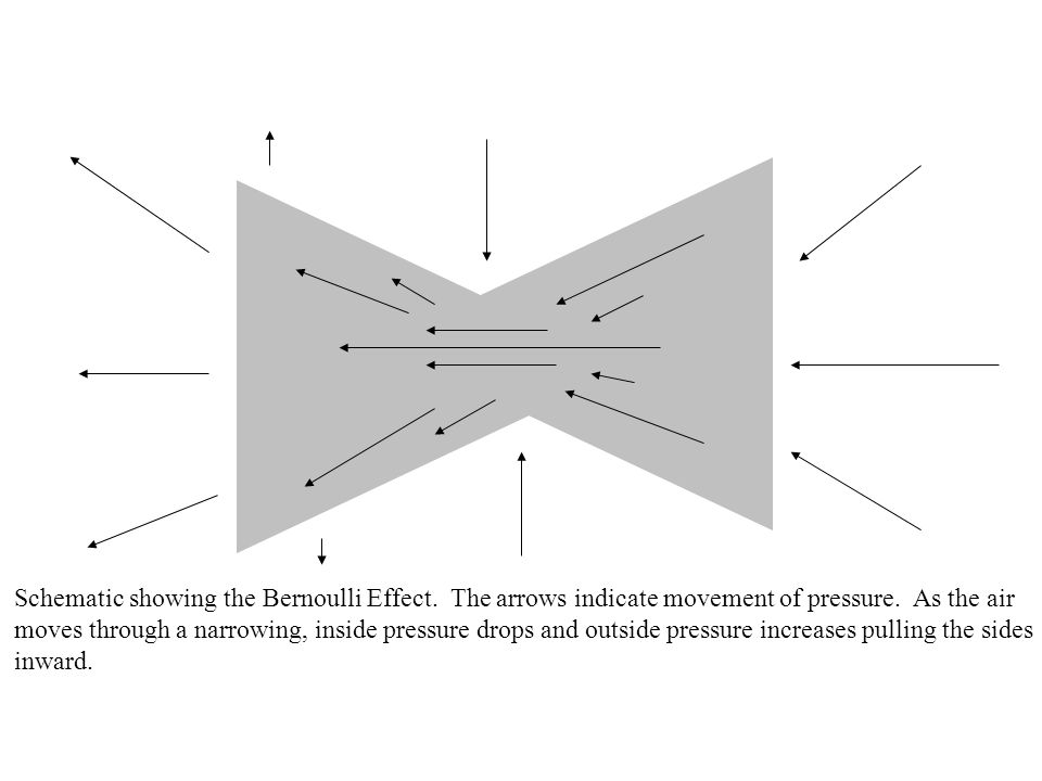 Schematic showing the Bernoulli Effect