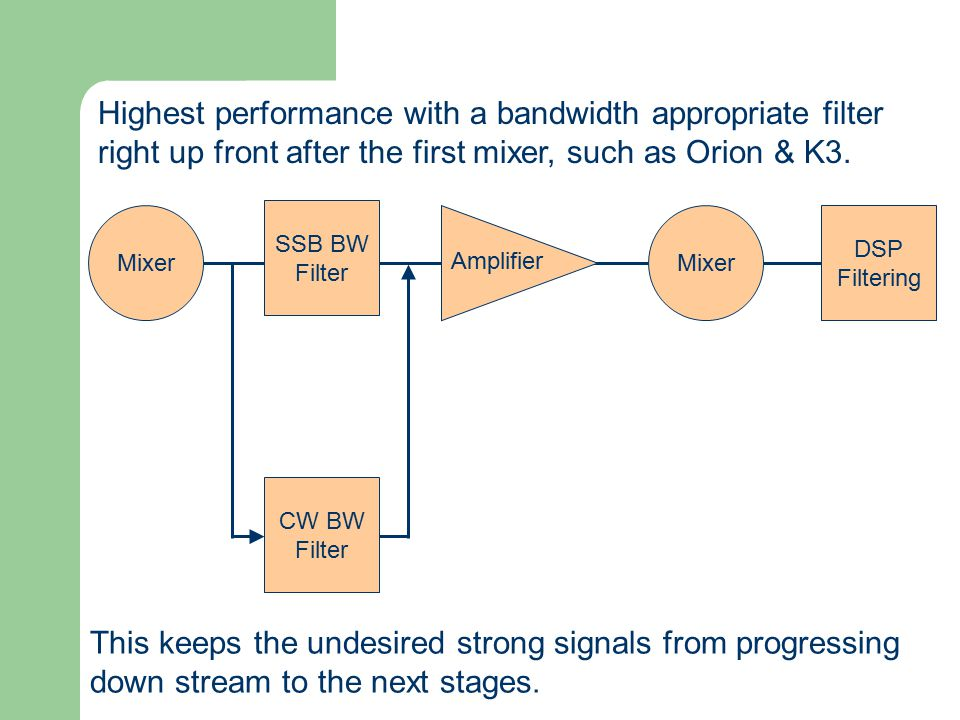 Highest performance with a bandwidth appropriate filter right up front after the first mixer, such as Orion & K3.