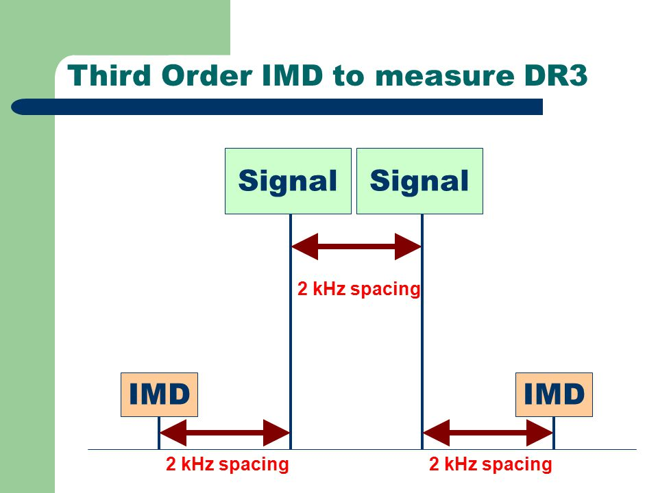 Third Order IMD to measure DR3