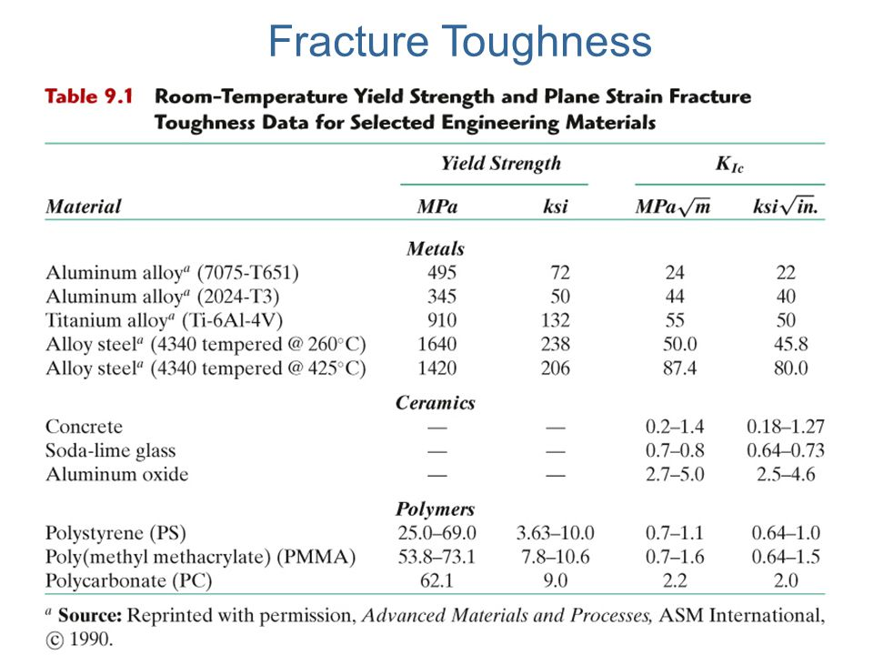 Fracture Toughness c09tf01