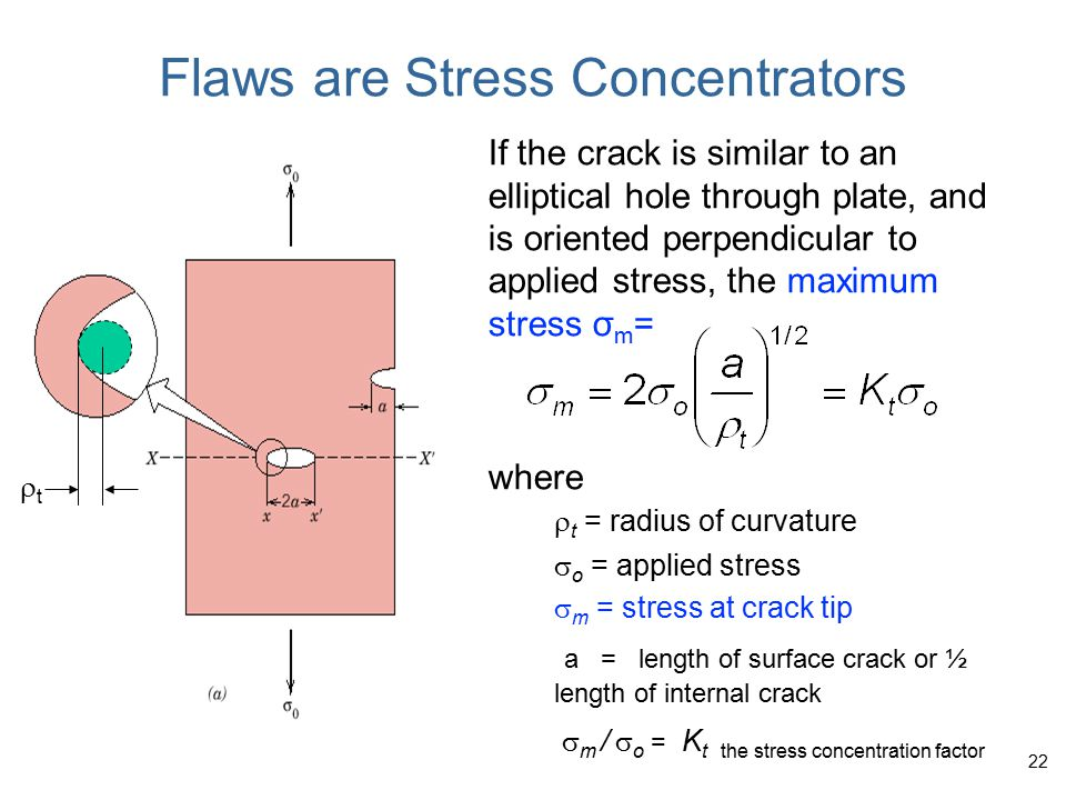 Flaws are Stress Concentrators