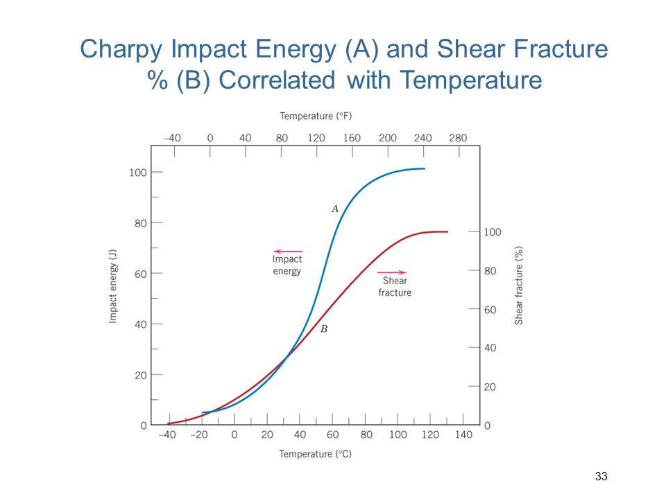 Charpy Impact Energy (A) and Shear Fracture % (B) Correlated with Temperature