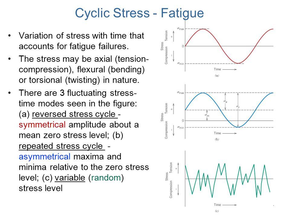 Cyclic Stress - Fatigue