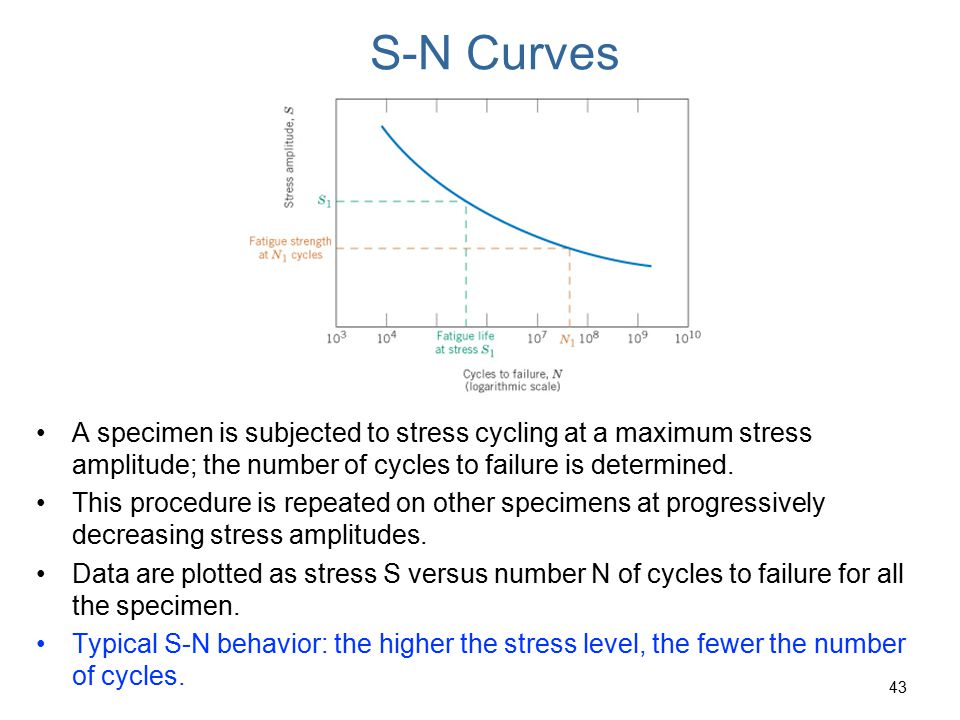 S-N Curves c09f25. A specimen is subjected to stress cycling at a maximum stress amplitude; the number of cycles to failure is determined.