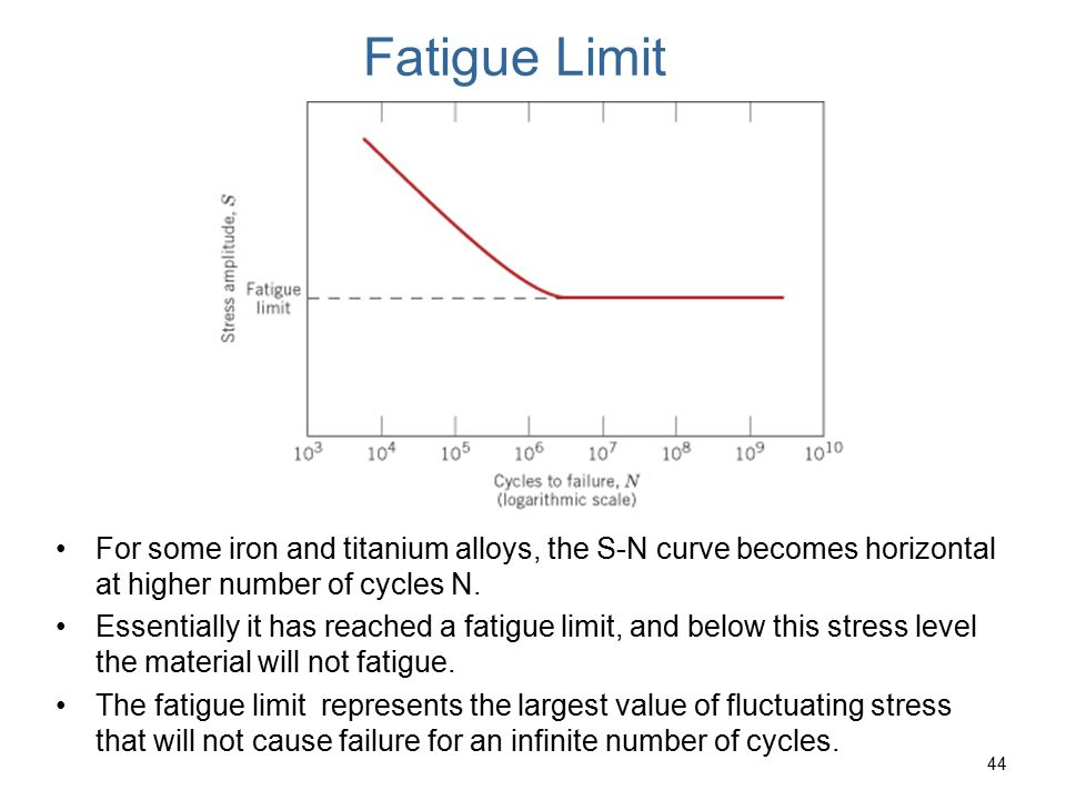 Fatigue Limit c09f25. For some iron and titanium alloys, the S-N curve becomes horizontal at higher number of cycles N.