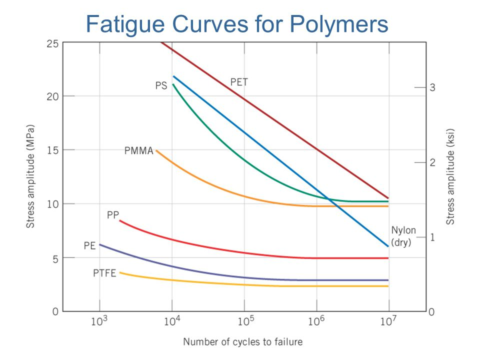 Fatigue Curves for Polymers