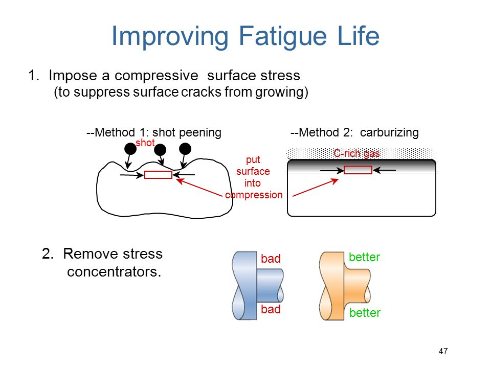 Improving Fatigue Life