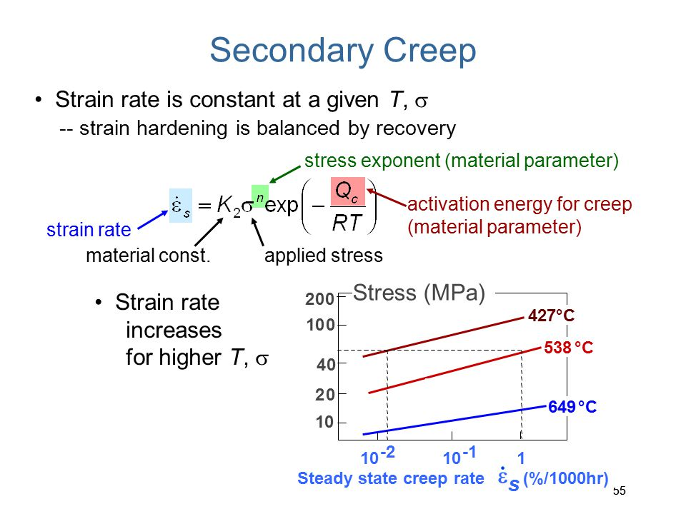 Secondary Creep • Strain rate is constant at a given T, s