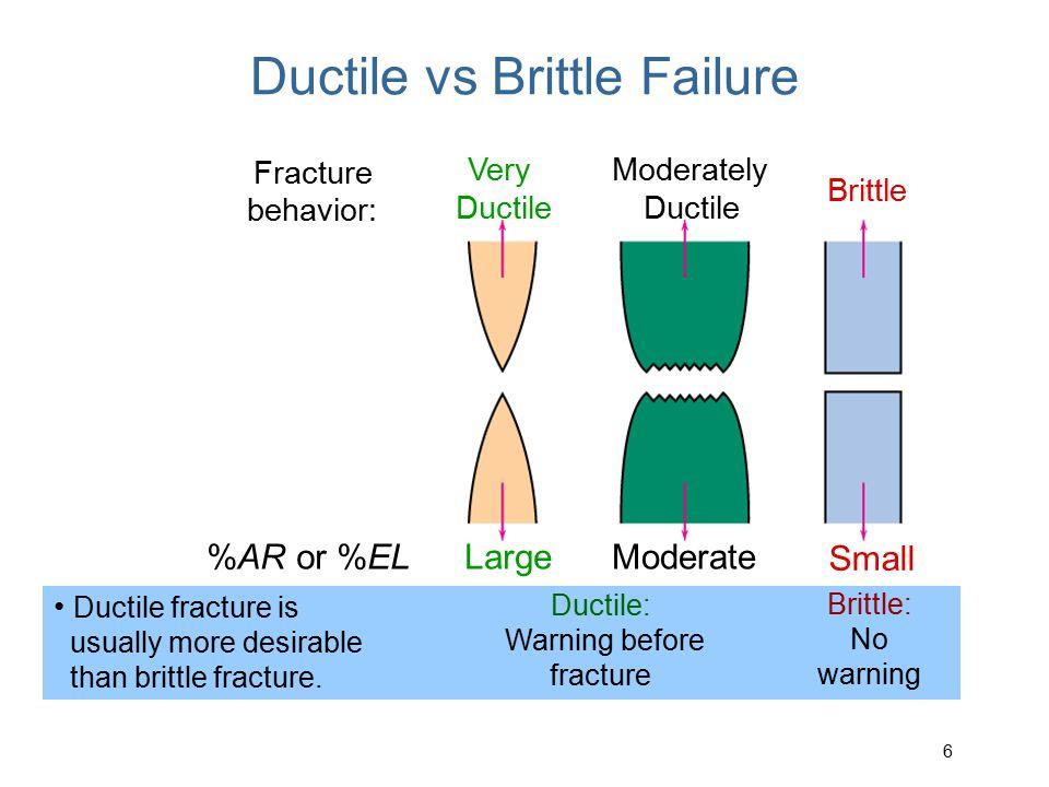 Ductile vs Brittle Failure