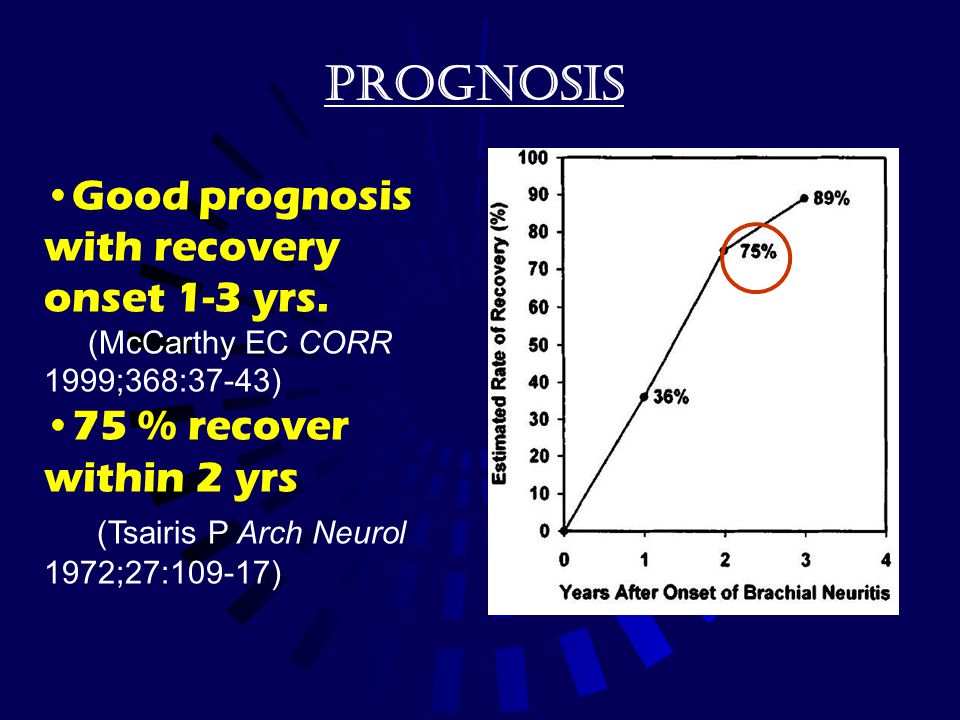 Prognosis Good prognosis with recovery onset 1-3 yrs.