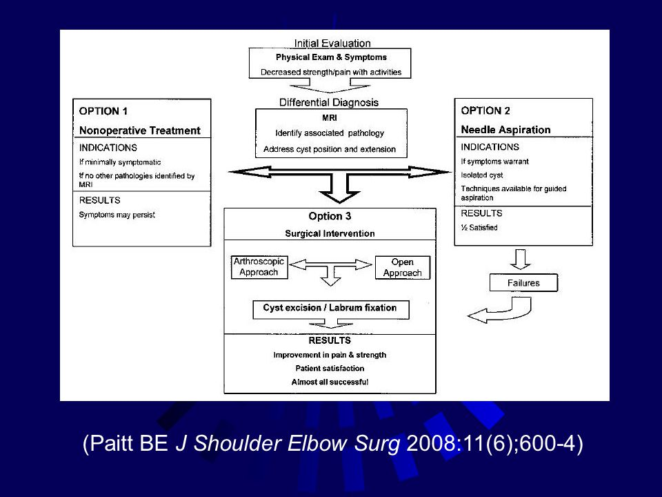 (Paitt BE J Shoulder Elbow Surg 2008:11(6);600-4)