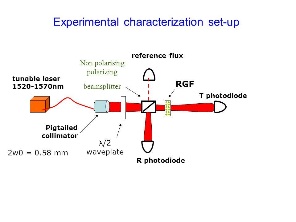 Non polarising polarizing beamsplitter