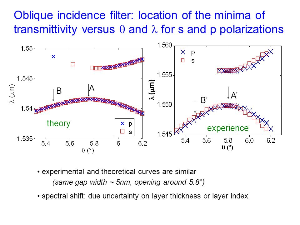 Oblique incidence filter: location of the minima of transmittivity versus  and  for s and p polarizations