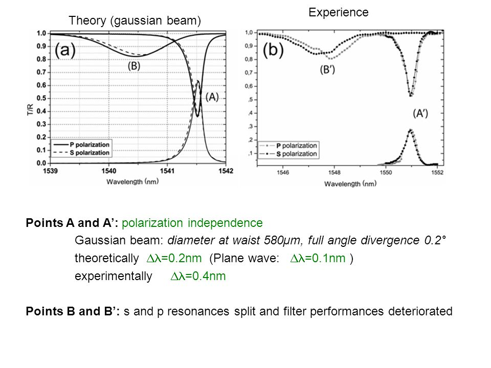 Experience Theory (gaussian beam) Points A and A': polarization independence. Gaussian beam: diameter at waist 580µm, full angle divergence 0.2°