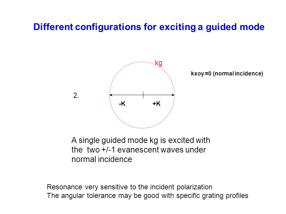 Different configurations for exciting a guided mode